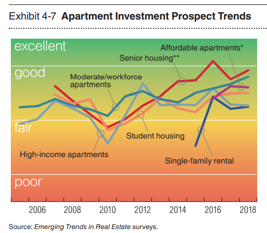 Apartment Investment prospect trends