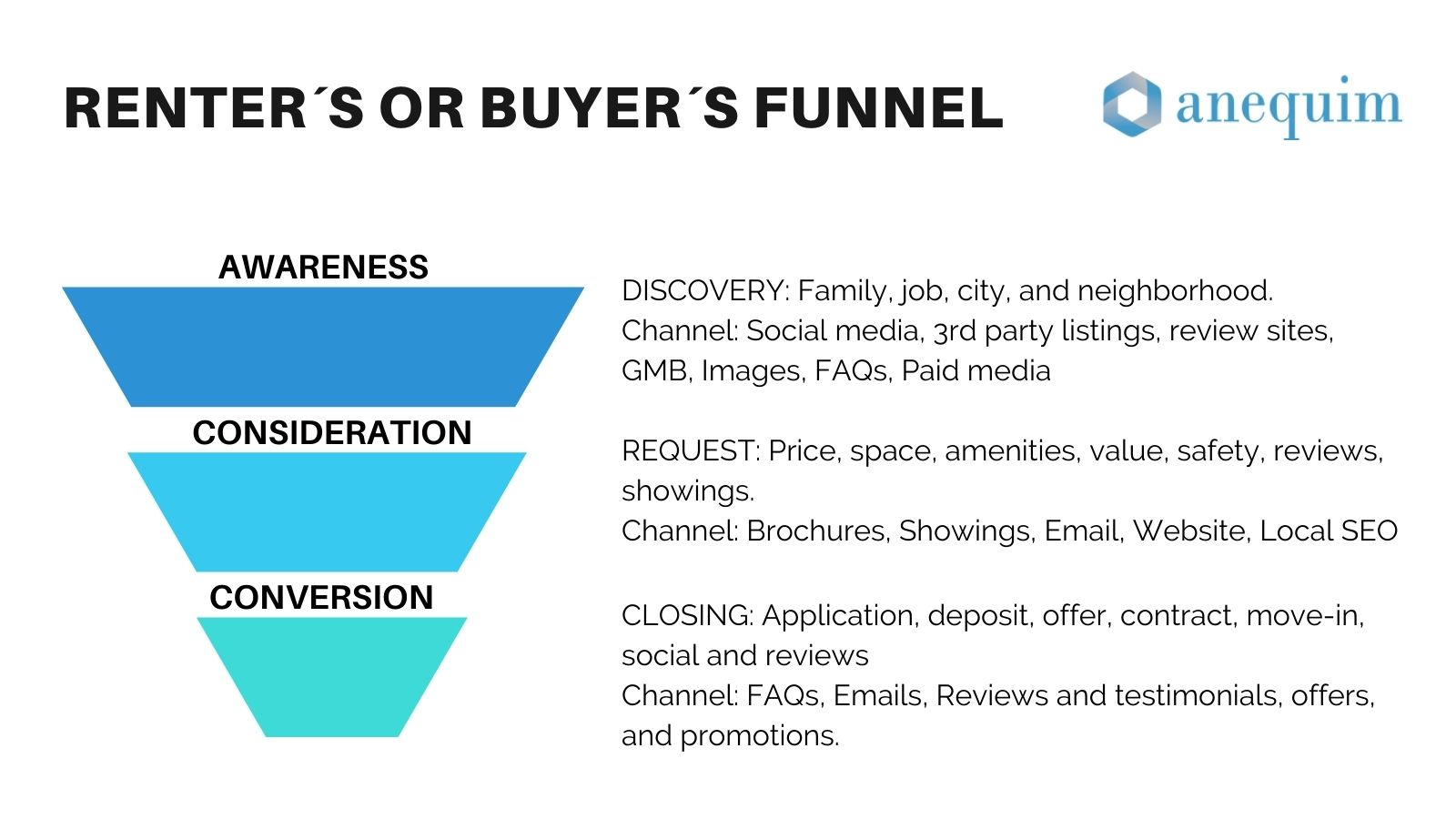 the renters funnel